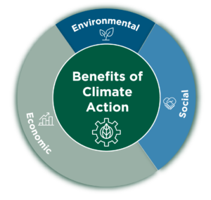 benefits of climate action