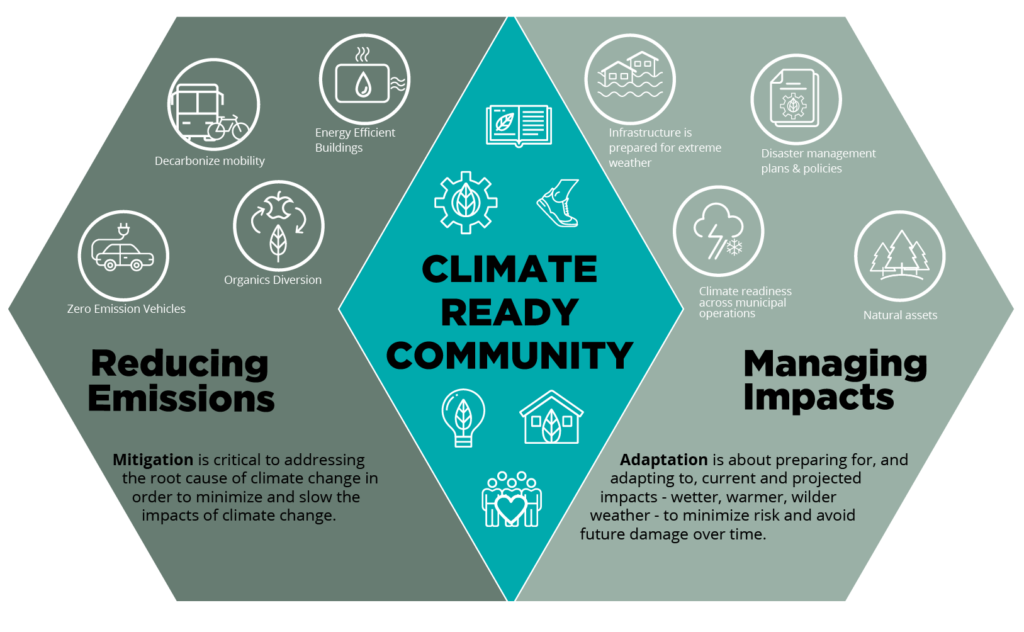 Integrated climate action plan